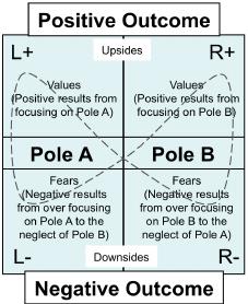 Polarity-Management-TM-map-17