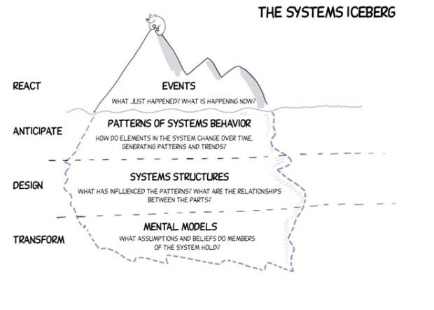 AEA365_Noga_systems-iceberg