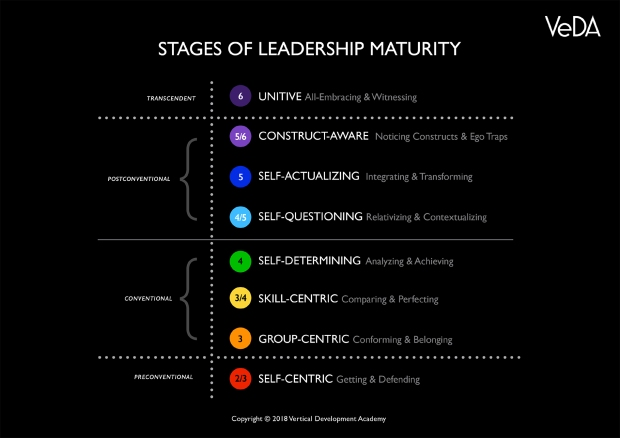 Leadership-Maturity-Framework-by-VeDA-4