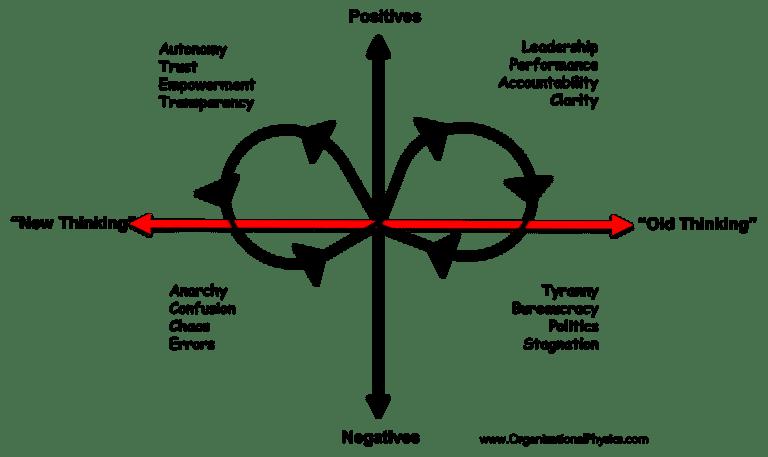 Polarity_Management_Old_Management_Thinking_vs_New_Management_Thinking-768x457
