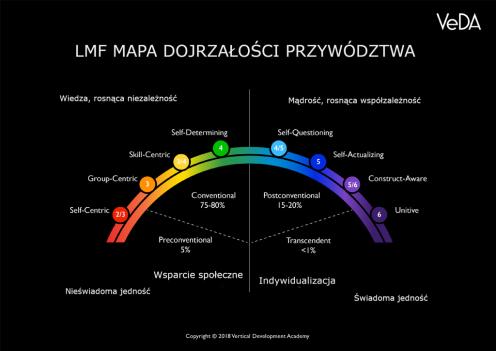 leadership-maturity-framework-by-veda-1